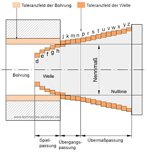 Passungssystem - Einheitsbohrung