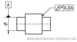 Mass Form Und Lagetoleranzen Iso Gps Vertiefungsseminar 14