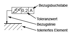 Form und lagetoleranzen symbole